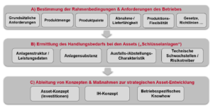 Whitepaper Die digitale Transformation der Instandhaltung, Asset Management Strategie