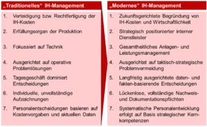 dankl+partner, Messfeld, Salzburg Research, Instandhaltung, Instandhaltung 4.0, Maintenance, Digital Twins, Predictive, White_Paper_Paradigmenwechsel_im_IH-Management