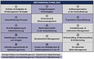 dankl+partner, Messfeld, Salzburg Research, Instandhaltung, Instandhaltung 4.0, Maintenance, Digital Twins, Predictive, White_Paper_Paradigmenwechsel_im_IH-Management_Optimierungsbausteine_fuer_die_Instandhaltung