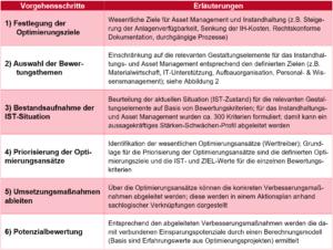 dankl+partner, Messfeld, Salzburg Research, Instandhaltung, Instandhaltung 4.0, Maintenance, Digital Twins, Predictive, White_Paper_Paradigmenwechsel_im_IH-Management_Optimierungsbausteine_fuer_die_Instandhaltung_Reifegradmodell