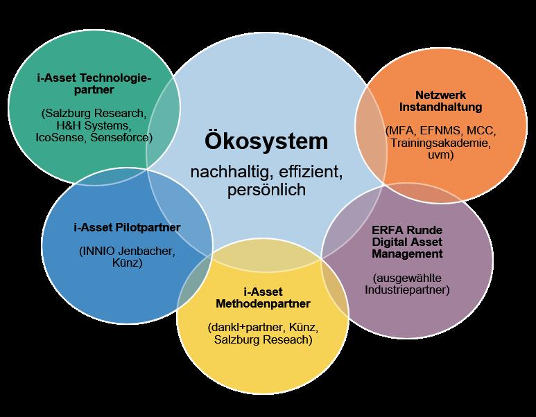 i-Asset Ökosystem im Überblick